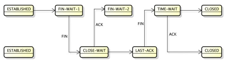 TCP-CLOSE_WAIT.png